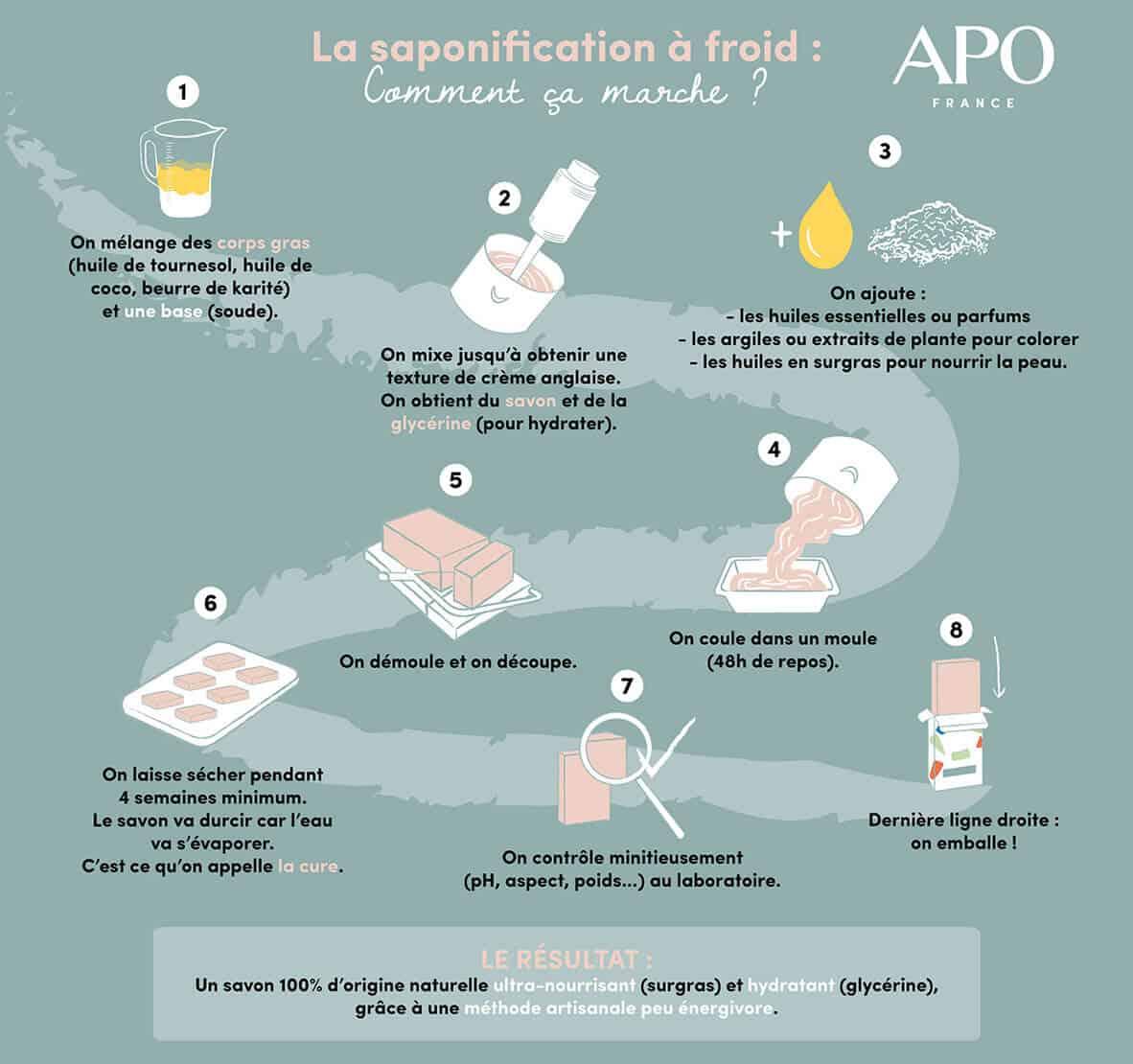 La saponification à froid : comment ça marche ?